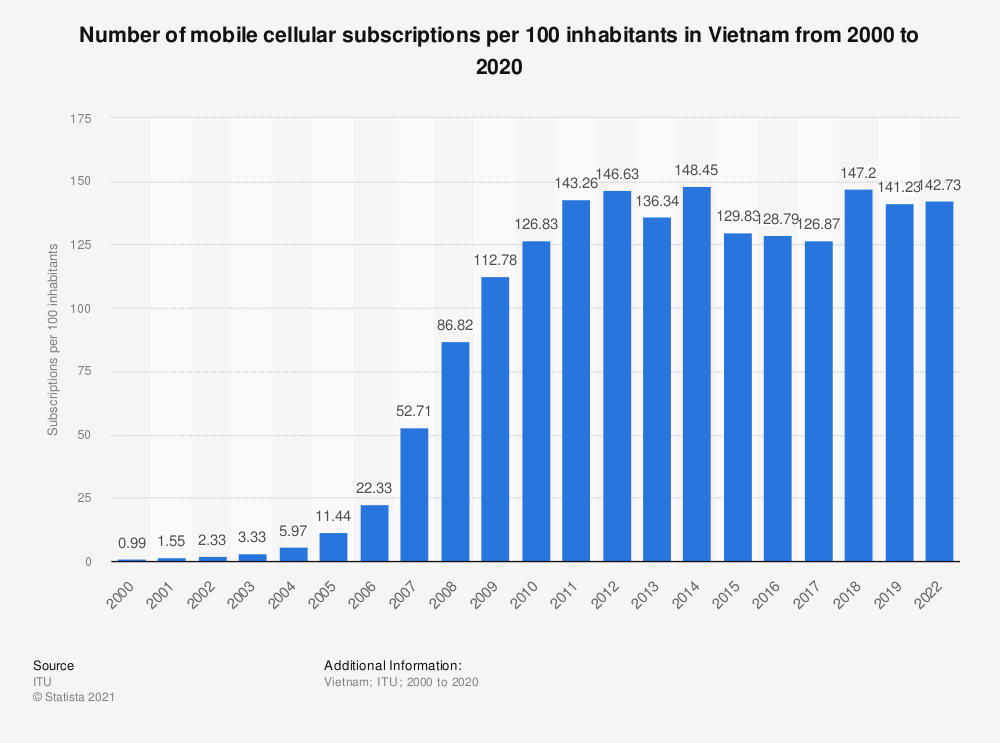 Statistic: Number of mobile cellular subscriptions per 100 inhabitants in Vietnam from 2000 to 2018 | Statista