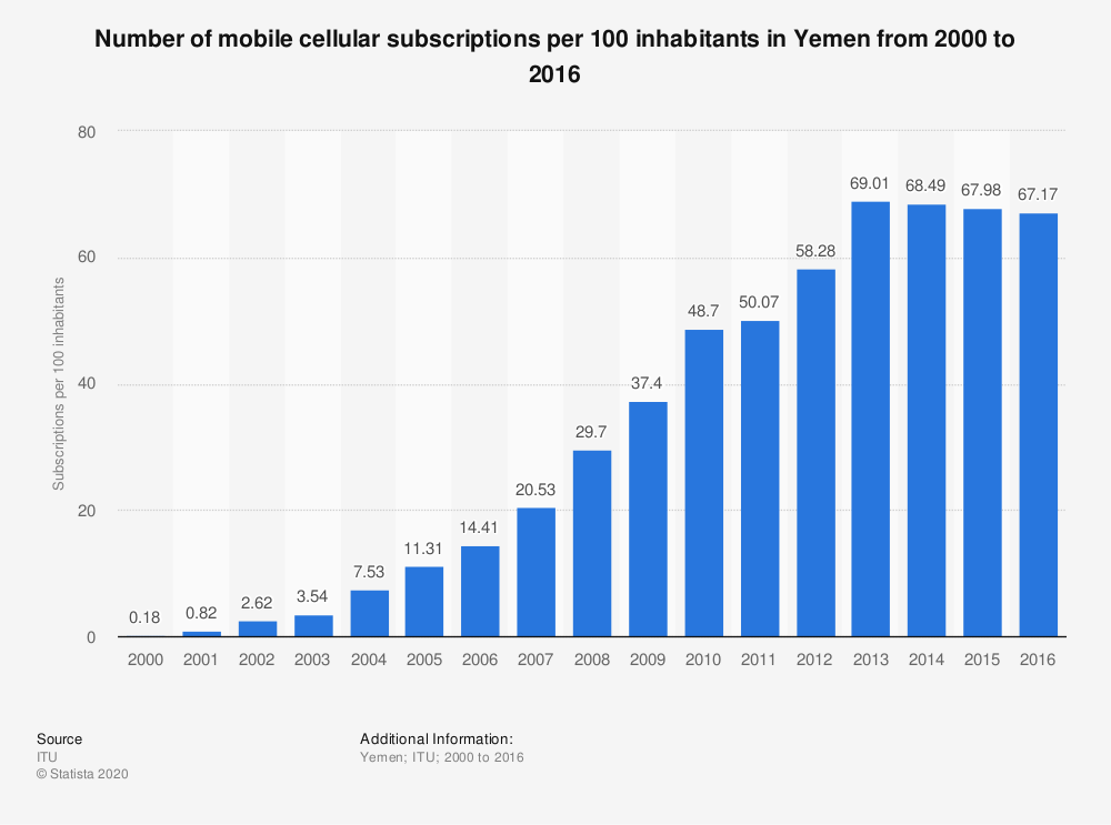 Statistic: Number of mobile cellular subscriptions per 100 inhabitants in Yemen from 2000 to 2016 | Statista