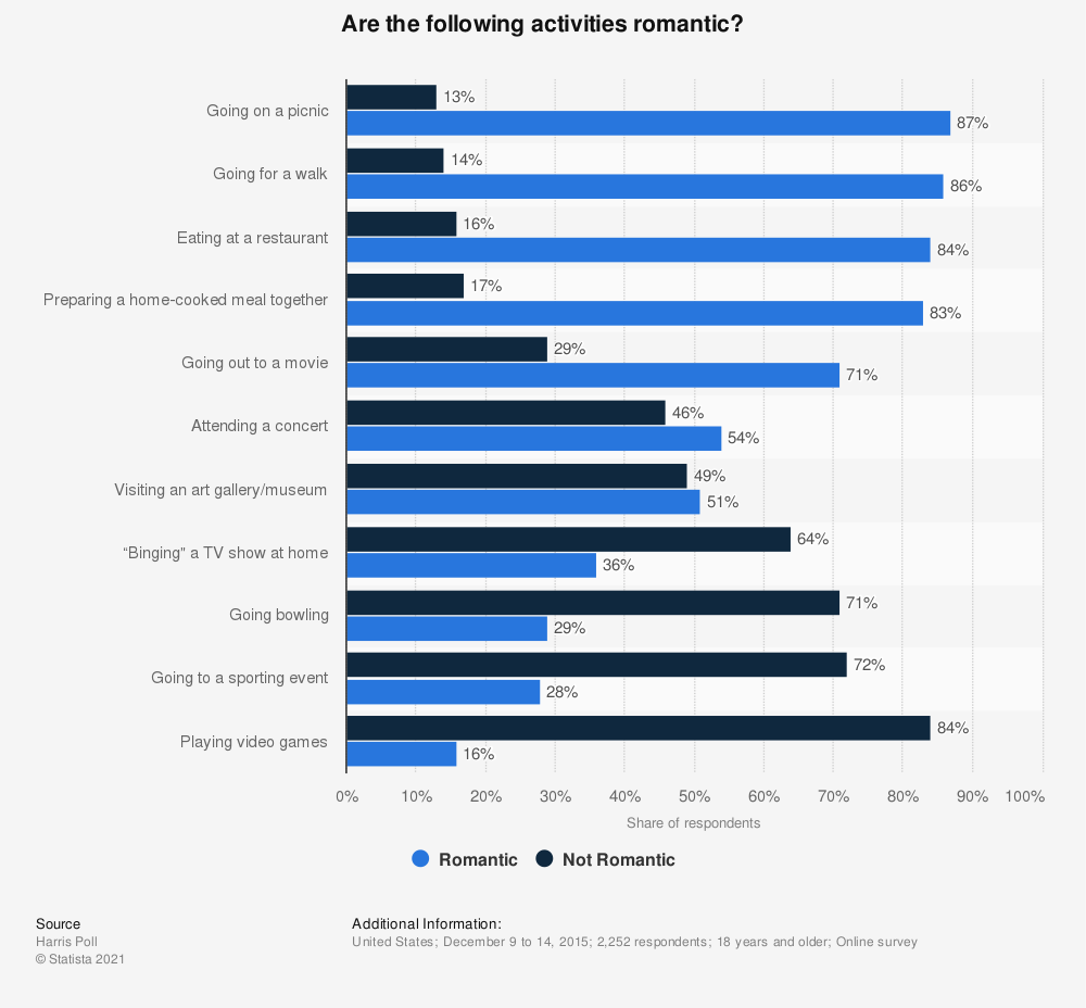 Statistic: Are the following activities romantic? | Statista