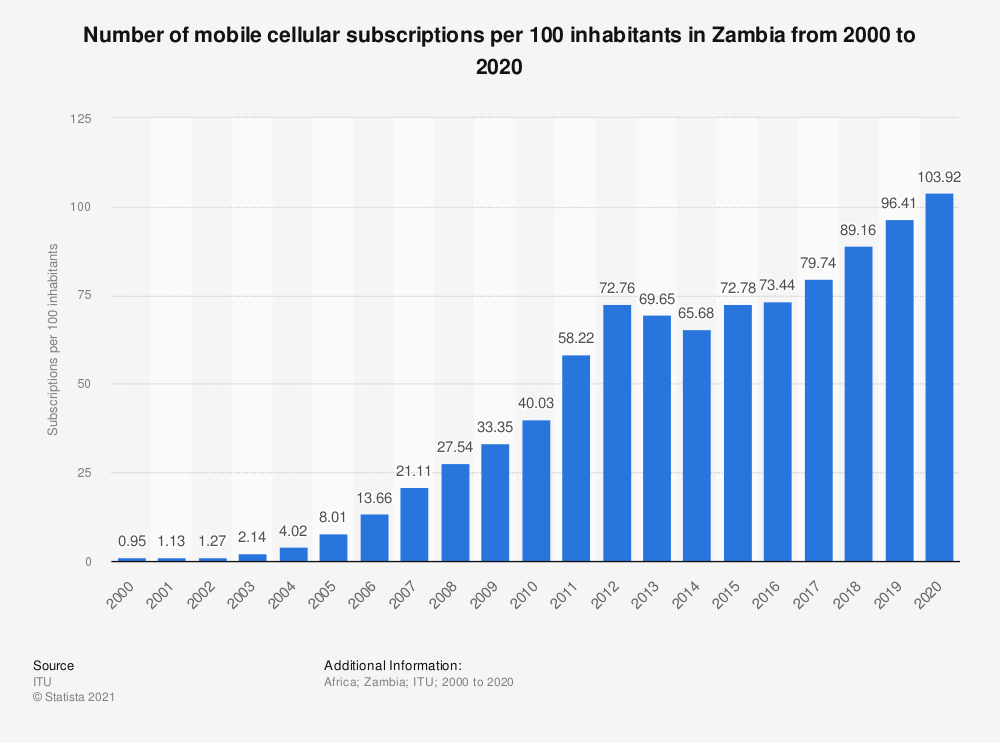 Statistic: Number of mobile cellular subscriptions per 100 inhabitants in Zambia from 2000 to 2017 | Statista