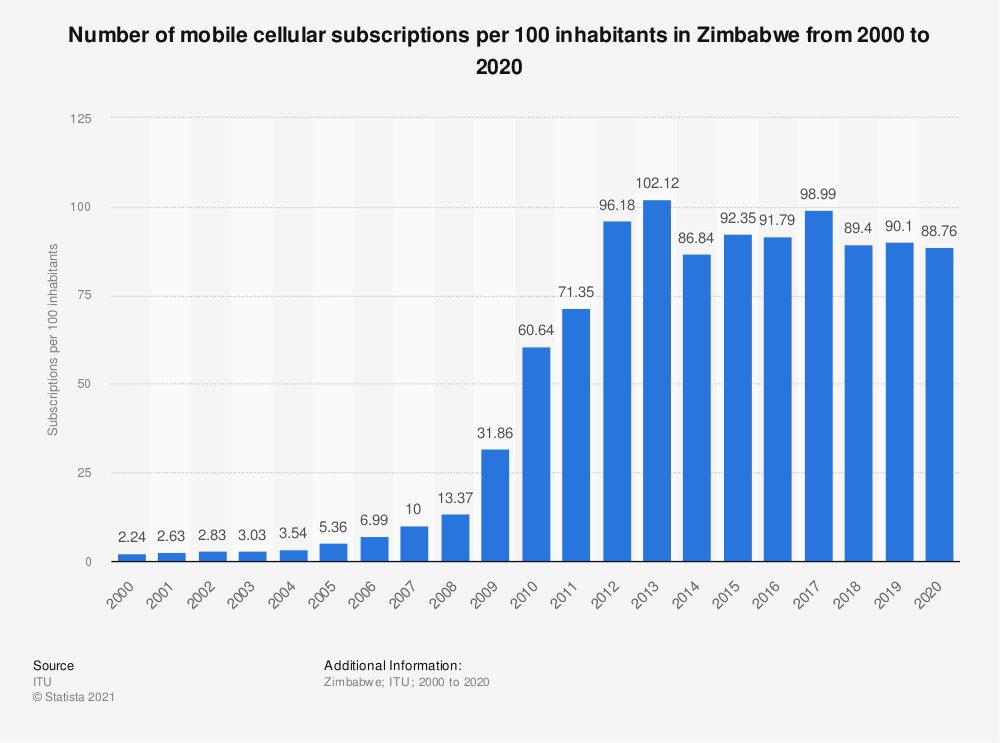 Statistic: Number of mobile cellular subscriptions per 100 inhabitants in Zimbabwe from 2000 to 2018 | Statista