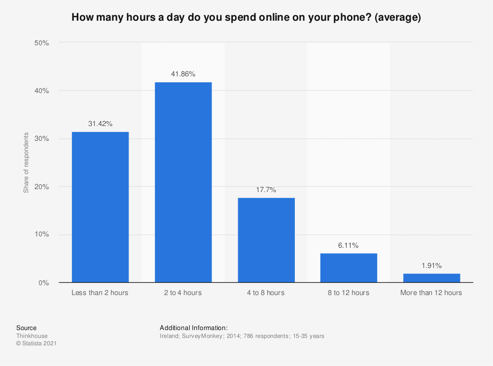 Statistic: How many hours a day do you spend online on your phone? (average) | Statista