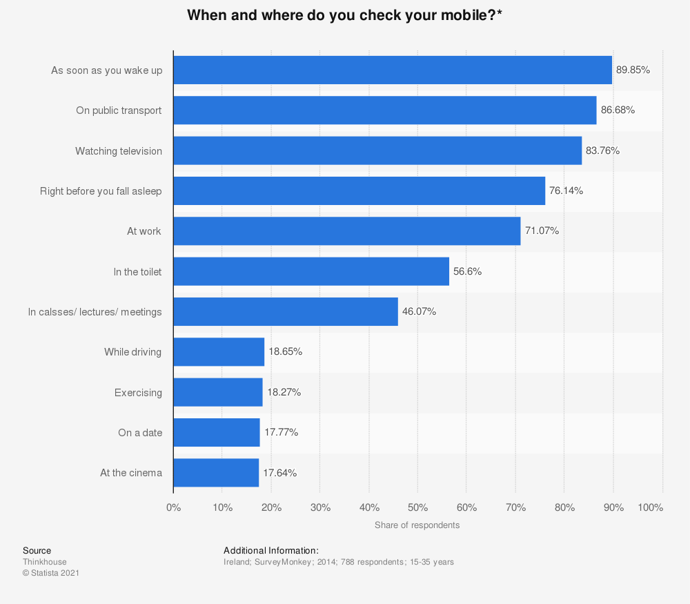 Statistic: When and where do you check your mobile?* | Statista