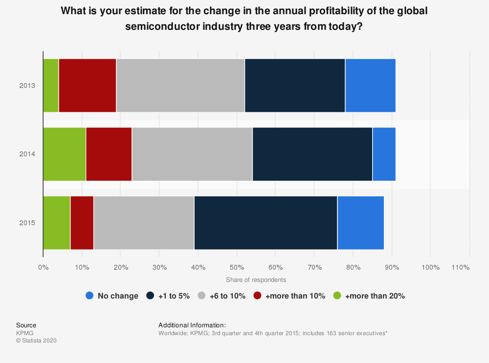 Statistic: What is your estimate for the change in the annual profitability of the global semiconductor industry three years from today? | Statista