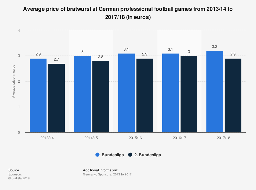 Statistic: Average price of bratwurst at German professional football games from 2013/14 to 2017/18 (in euros) | Statista