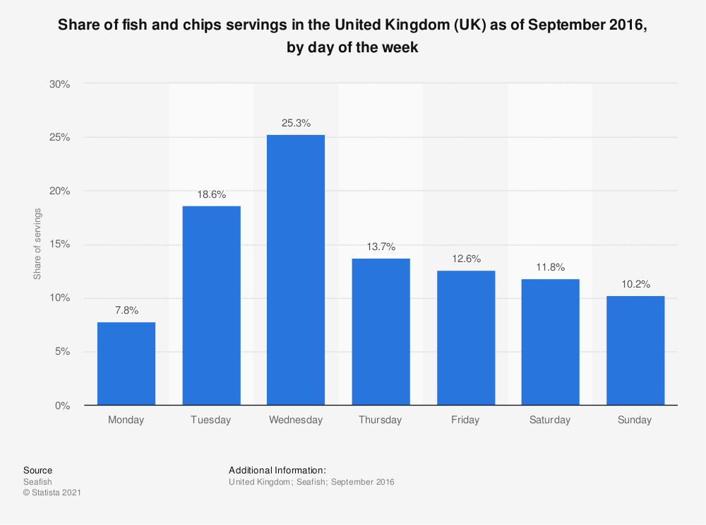 Statistic: Share of fish and chips servings in the United Kingdom (UK) as of September 2016, by day of the week | Statista