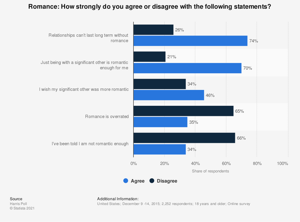 Statistic: Romance: How strongly do you agree or disagree with the following statements? | Statista