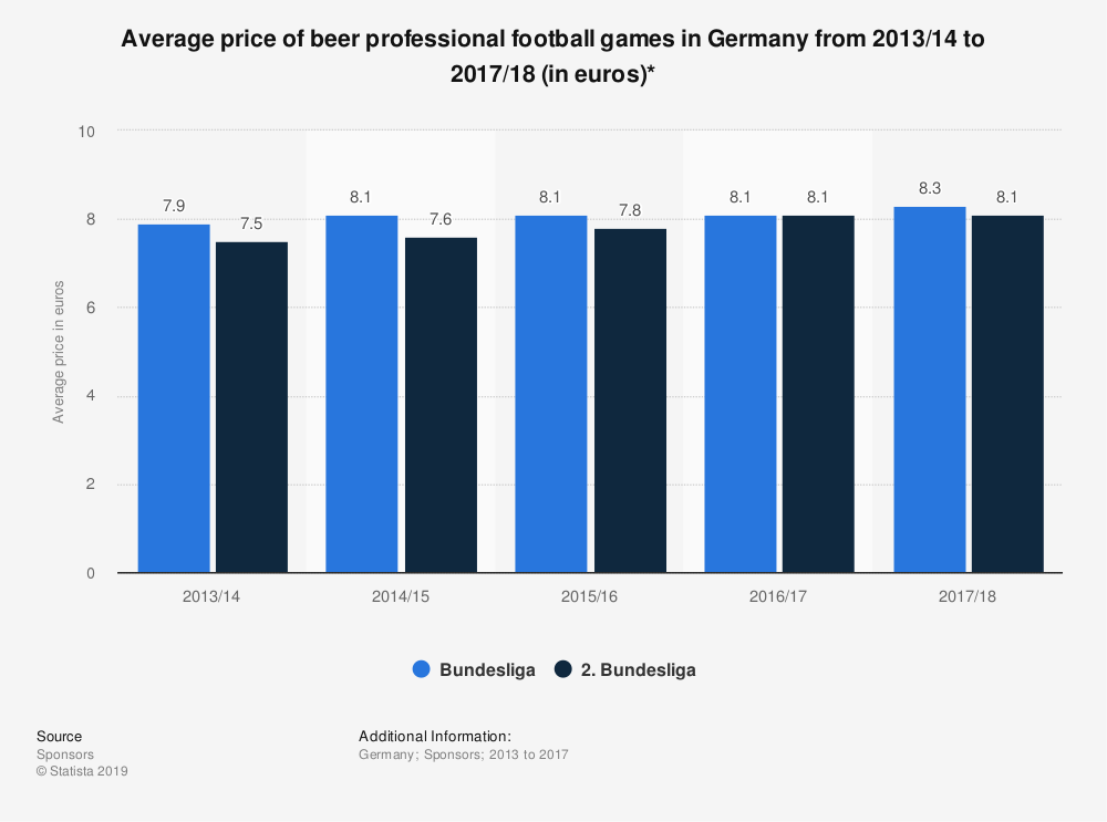 Statistic: Average price of beer at German professional football games from 2013 to 2017 (in euros)* | Statista