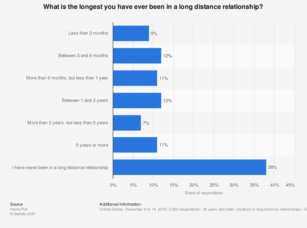 Statistic: What is the longest you have ever been in a long distance relationship? | Statista