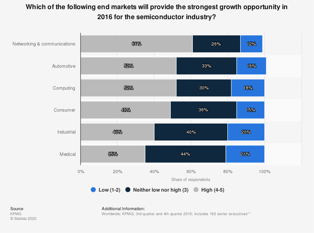 Statistic: Which of the following end markets will provide the strongest growth opportunity in 2016 for the semiconductor industry? | Statista