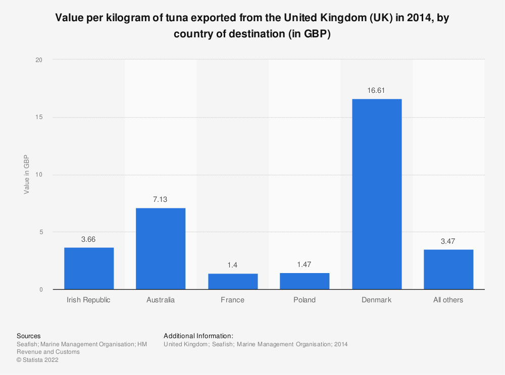 Statistic: Value per kilogram of tuna exported from the United Kingdom (UK) in 2014, by country of destination (in GBP) | Statista