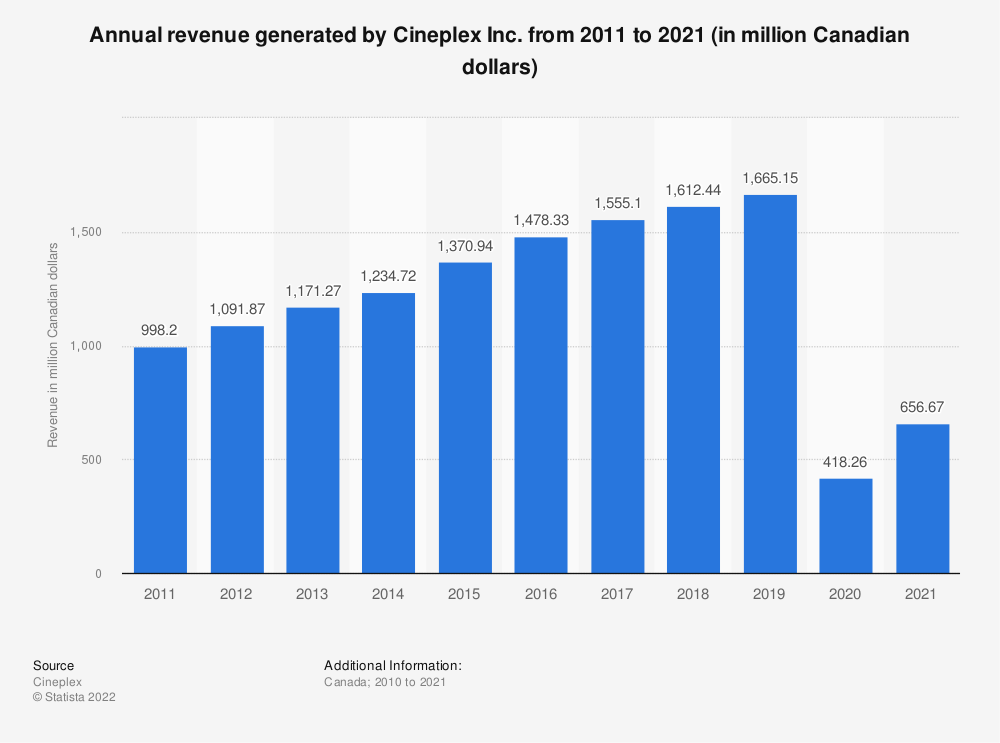 Statistic: Annual revenue generated by Cineplex from 2010 to 2018 (in million Canadian dollars) | Statista