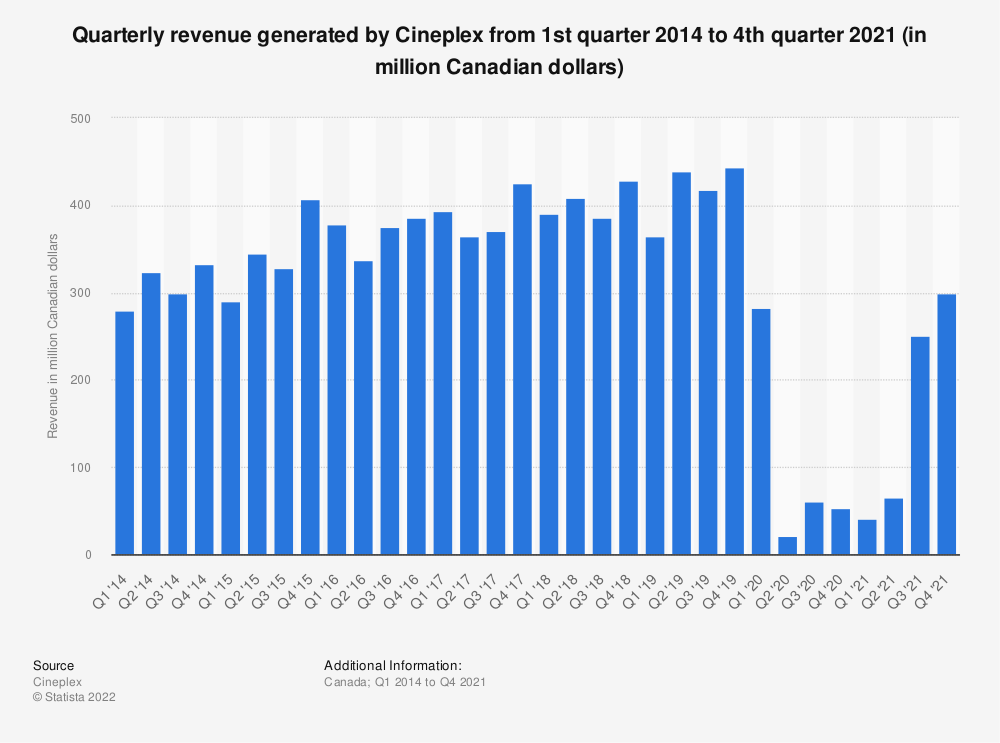 Statistic: Quarterly revenue generated by Cineplex from 1st quarter 2014 to 4th quarter 2018 (in million Canadian dollars) | Statista