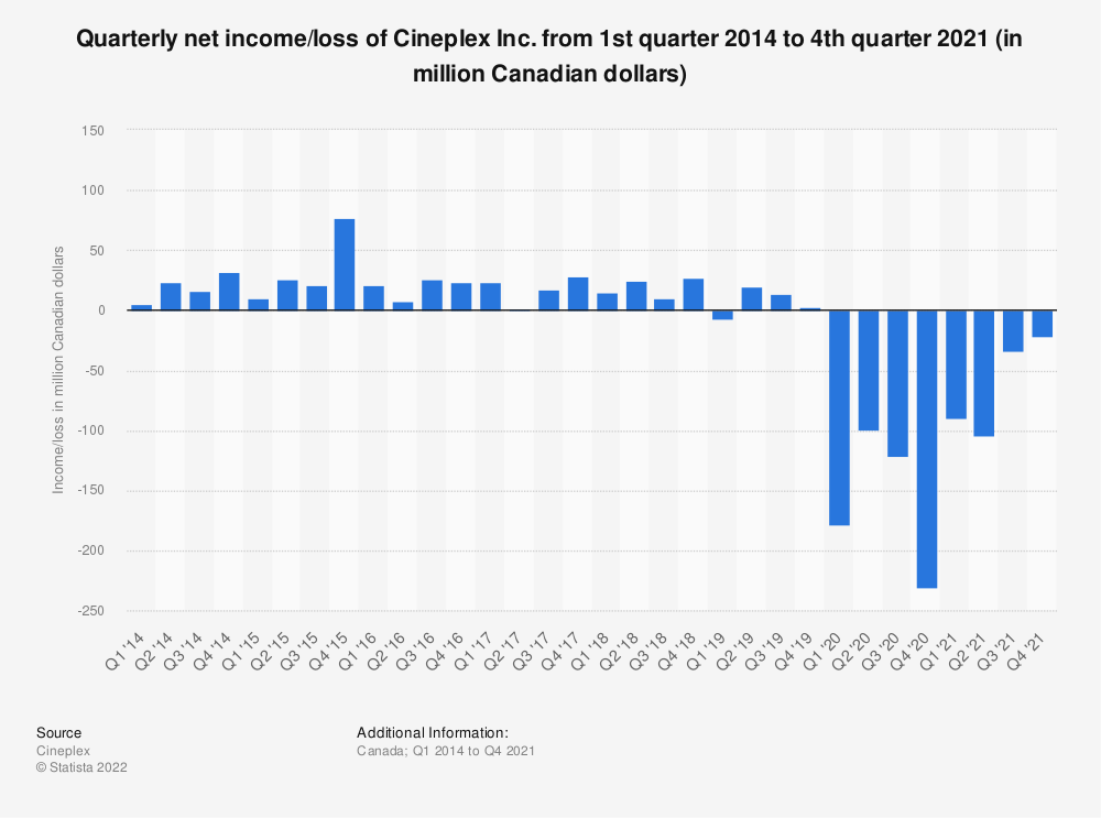 Statistic: Quarterly net income/loss of Cineplex from 1st quarter 2014 to 1st quarter 2021 (in million Canadian dollars) | Statista