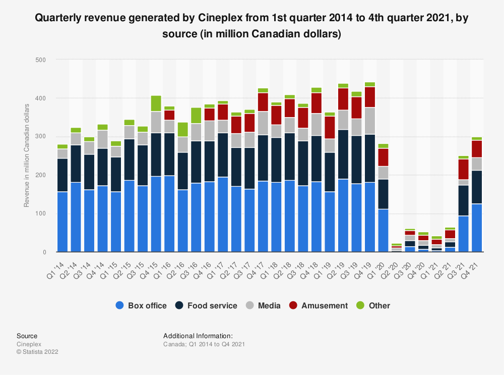 Statistic: Quarterly revenue generated by Cineplex from 1st quarter 2014 to 1st quarter 2021, by source (in million Canadian dollars) | Statista