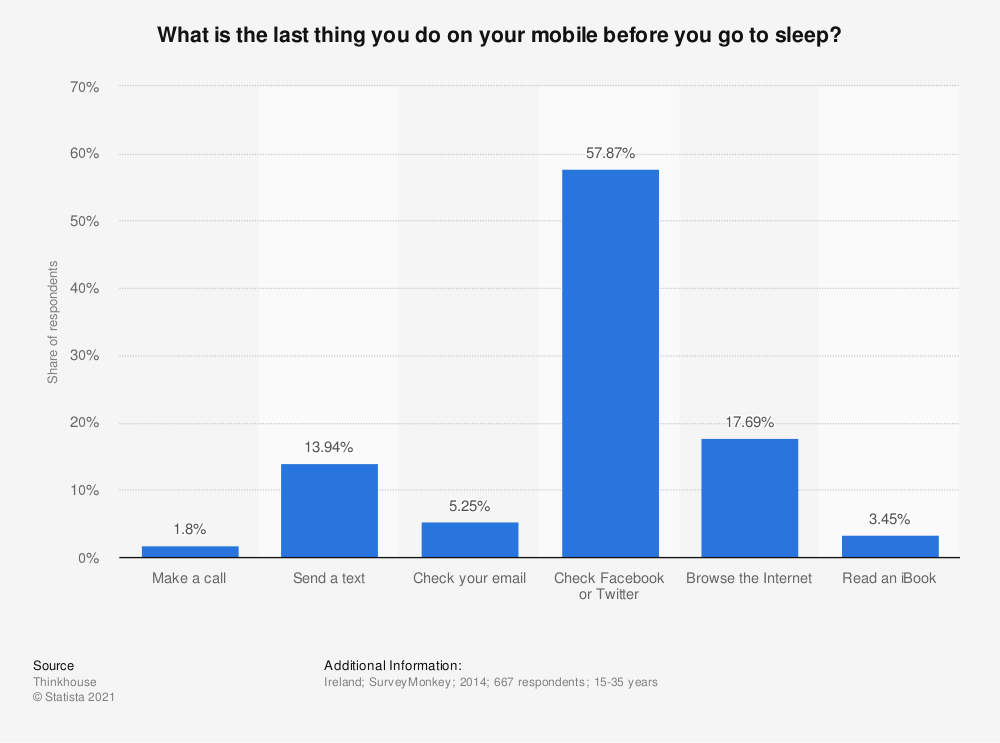Statistic: What is the last thing you do on your mobile before you go to sleep? | Statista