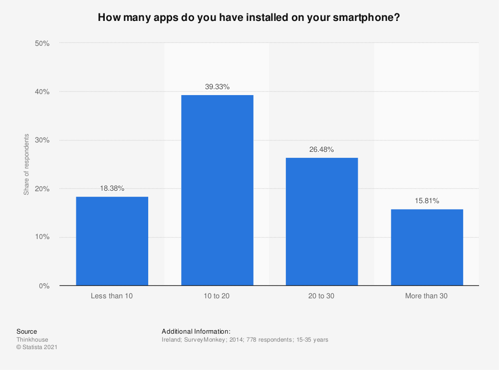 Statistic: How many apps do you have installed on your smartphone? | Statista