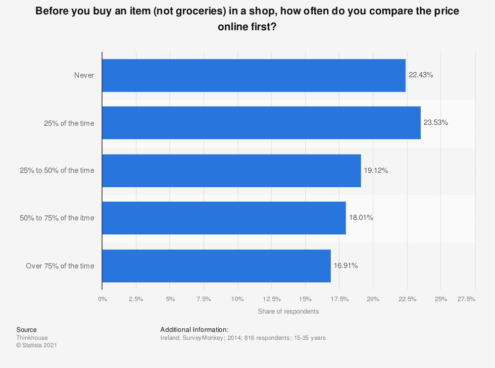 Statistic: Before you buy an item (not groceries) in a shop, how often do you compare the price online first? | Statista