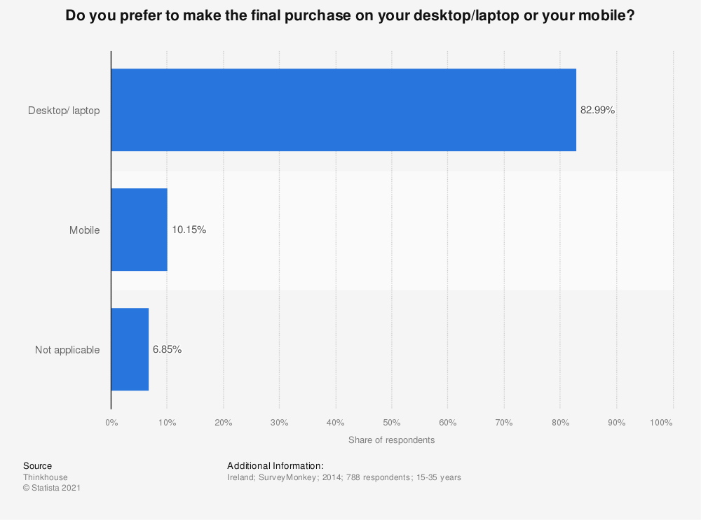 Statistic: Do you prefer to make the final purchase on your desktop/laptop or your mobile? | Statista