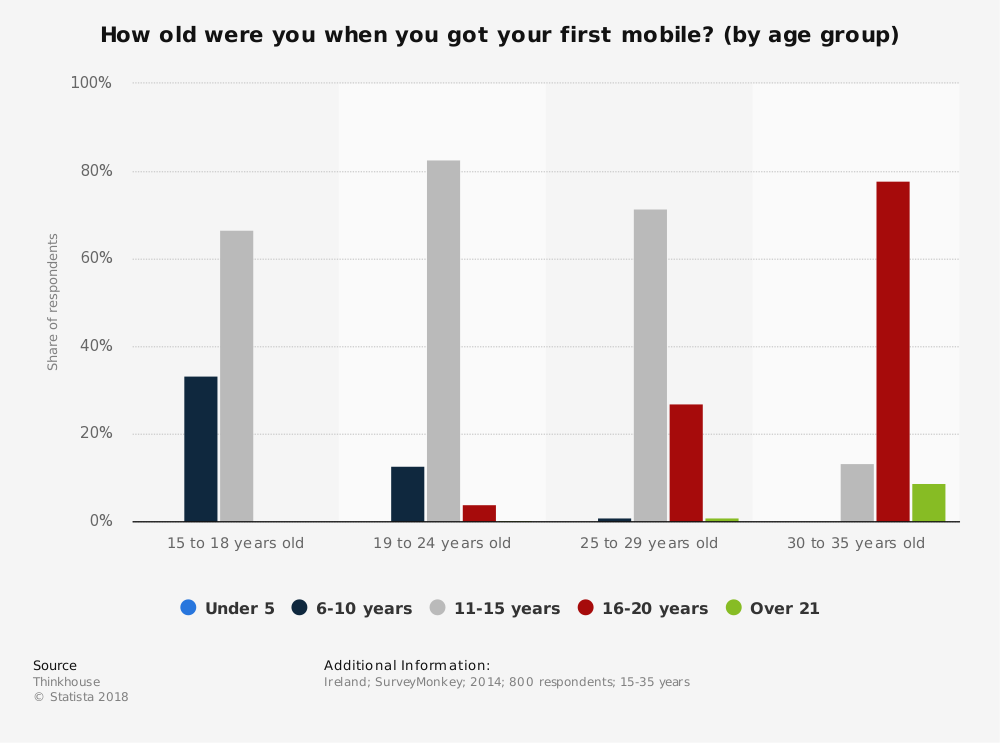Statistic: How old were you when you got your first mobile? (by age group) | Statista