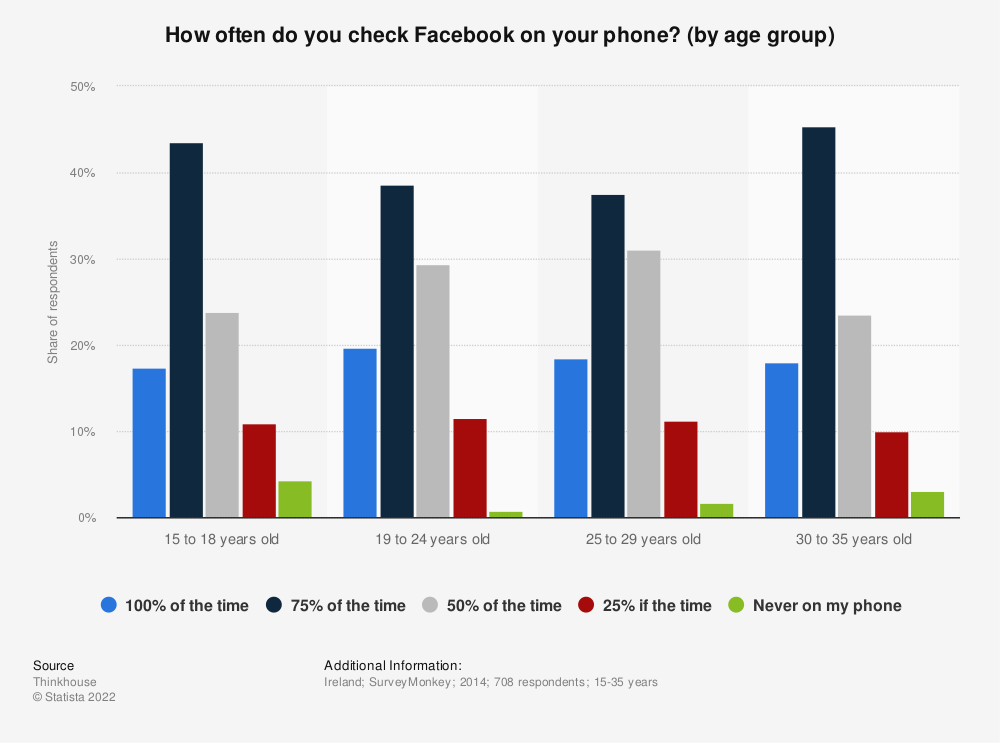 Statistic: How often do you check Facebook on your phone? (by age group) | Statista