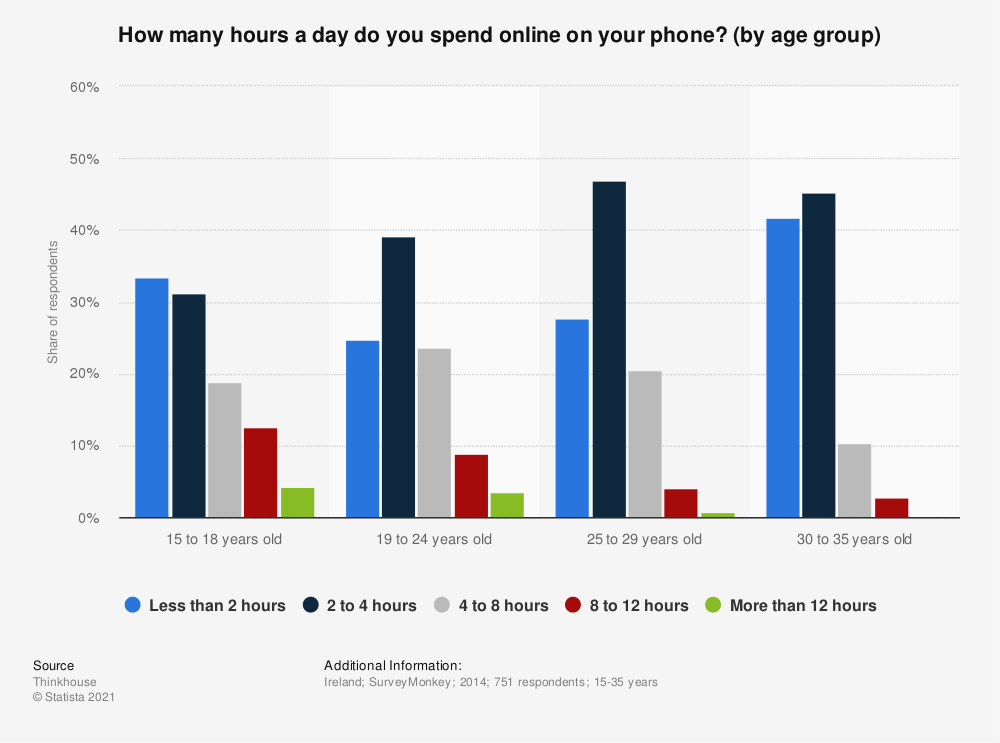 Statistic: How many hours a day do you spend online on your phone? (by age group) | Statista