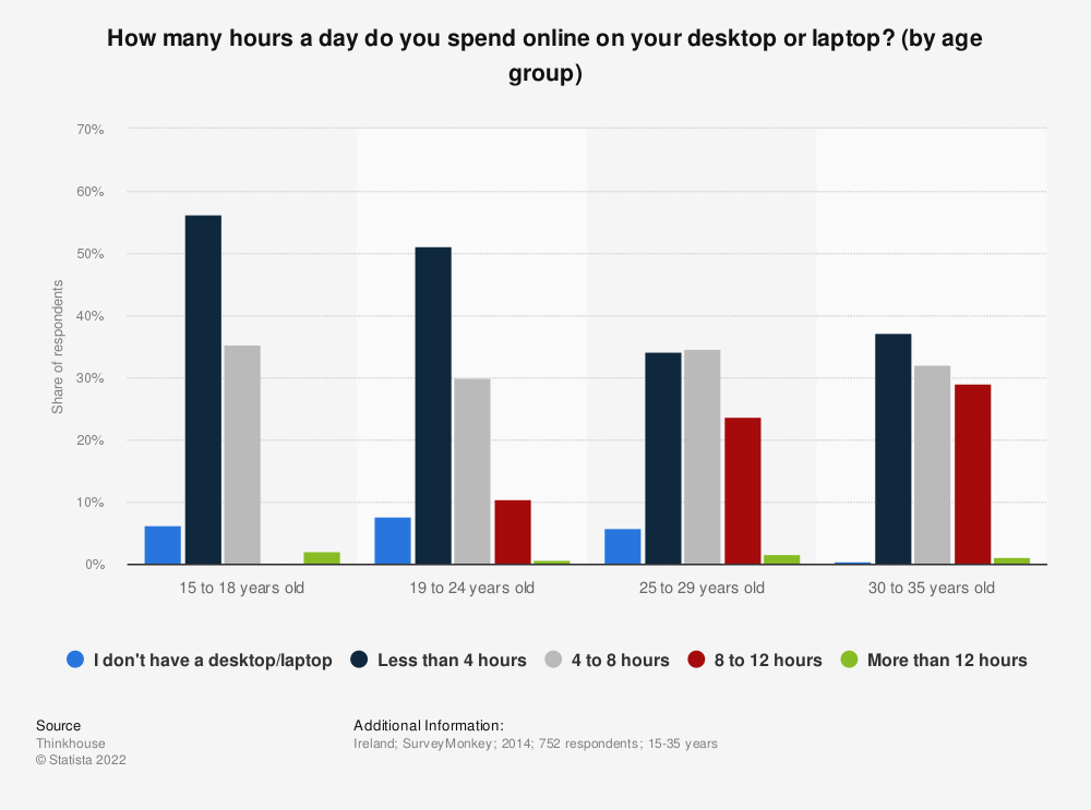 Statistic: How many hours a day do you spend online on your desktop or laptop? (by age group) | Statista