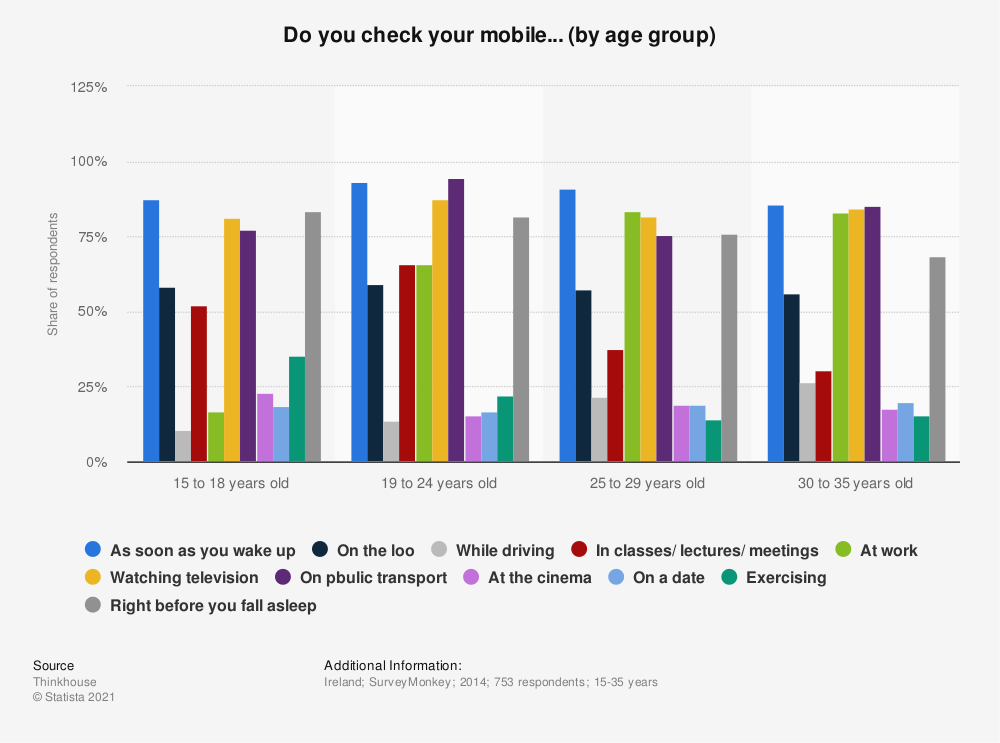 Statistic: Do you check your mobile... (by age group) | Statista