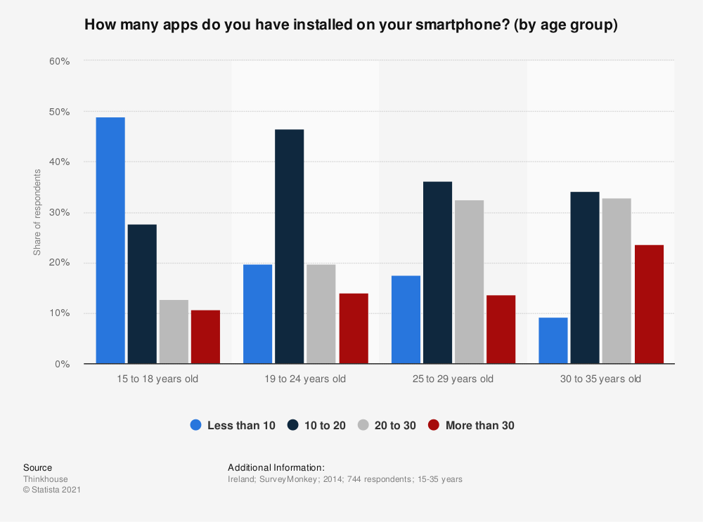 Statistic: How many apps do you have installed on your smartphone? (by age group) | Statista