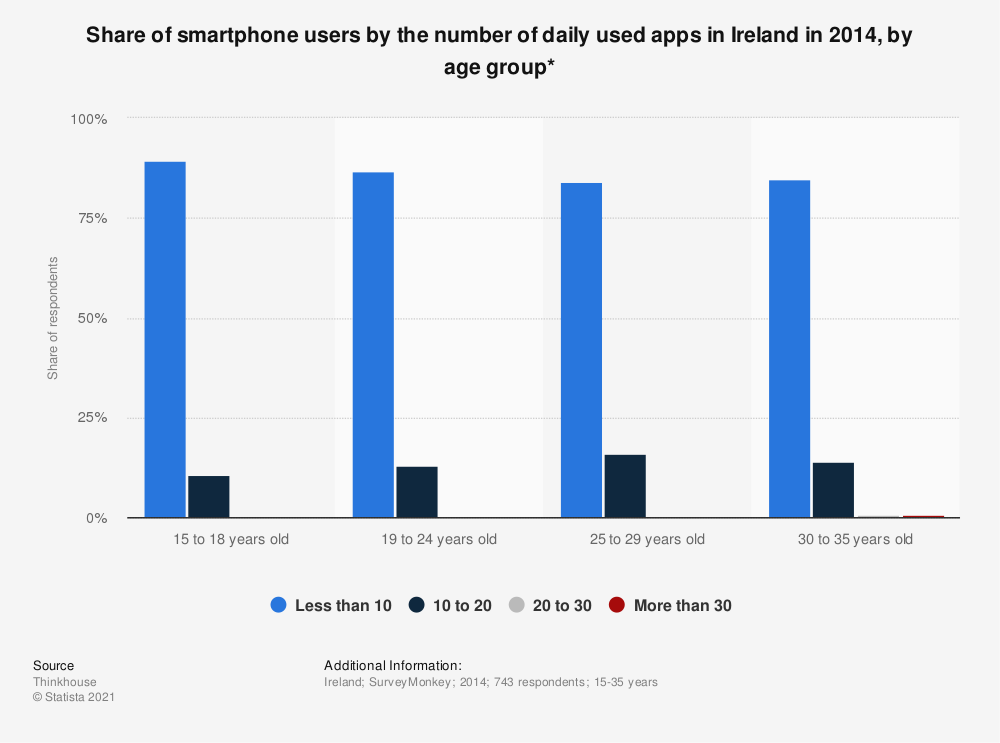 Statistic: Share of smartphone users by the number of daily used apps in Ireland in 2014, by age group* | Statista