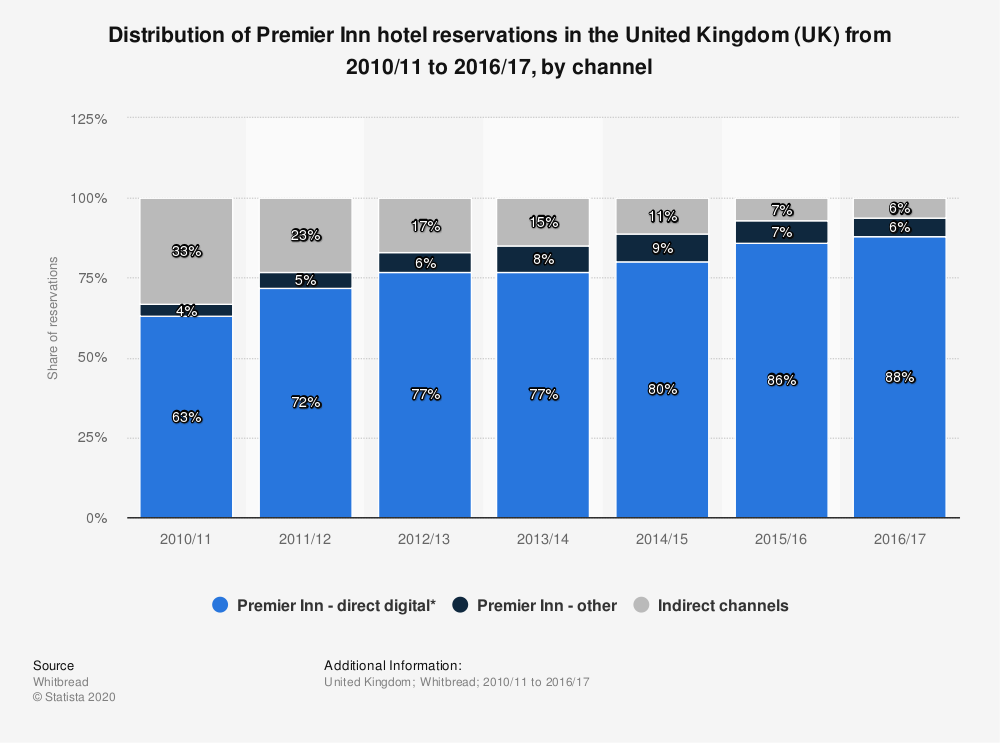 Statistic: Distribution of Premier Inn hotel reservations in the United Kingdom (UK) from 2010/11 to 2016/17, by channel | Statista