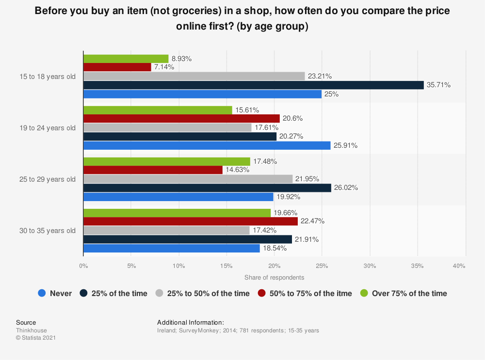 Statistic: Before you buy an item (not groceries) in a shop, how often do you compare the price online first? (by age group) | Statista