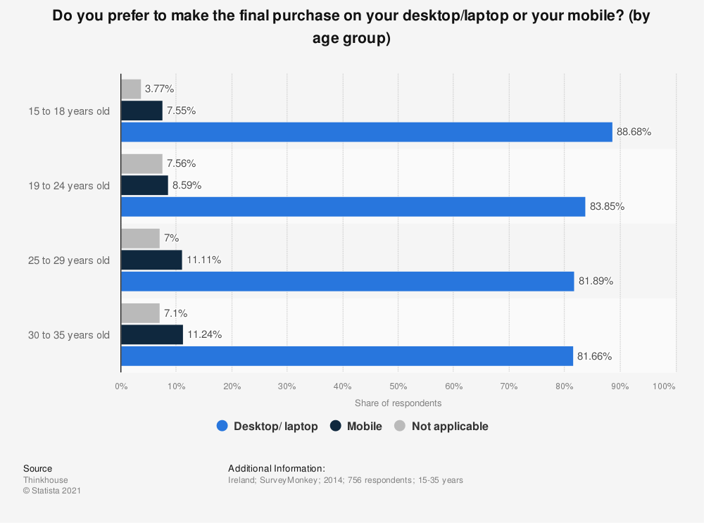 Statistic: Do you prefer to make the final purchase on your desktop/laptop or your mobile? (by age group) | Statista