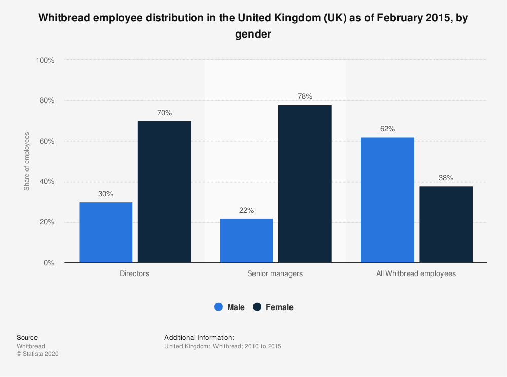 Statistic: Whitbread employee distribution in the United Kingdom (UK) as of February 2015, by gender | Statista
