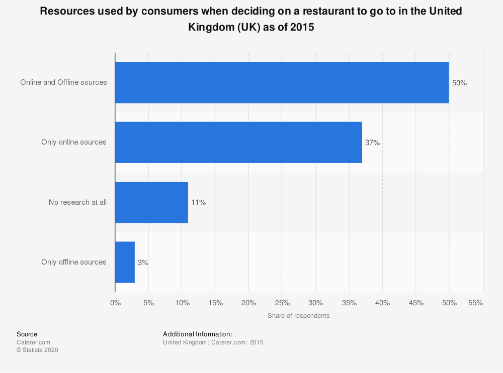 Statistic: Resources used by consumers when deciding on a restaurant to go to in the United Kingdom (UK) as of 2015 | Statista
