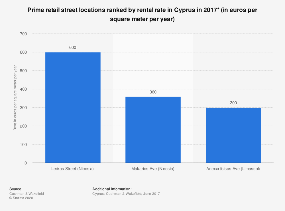 Statistic: Prime retail street locations ranked by rental rate in Cyprus in 2017* (in euros per square meter per year) | Statista