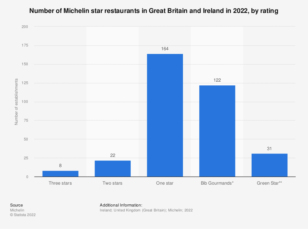 Statistic: Number of Michelin star restaurants in Great Britain and Ireland in the 2019 selection, by Michelin rating | Statista