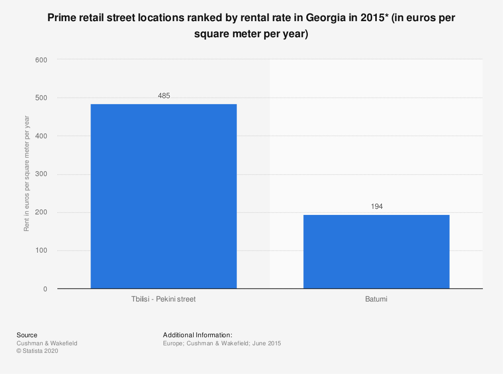 Statistic: Prime retail street locations ranked by rental rate in Georgia in 2015* (in euros per square meter per year) | Statista