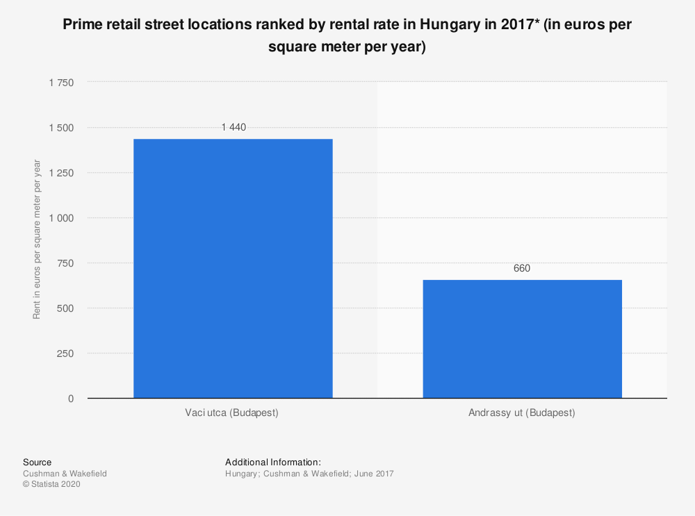 Statistic: Prime retail street locations ranked by rental rate in Hungary in 2017* (in euros per square meter per year) | Statista