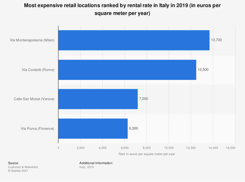 Statistic: Most expensive retail locations ranked by rental rate in Italy in 2019 (in euros per square meter per year) | Statista