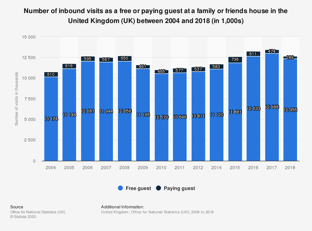 Statistic: Number of inbound visits as a free or paying guest at a family or friends house in the United Kingdom (UK) between 2004 and 2018 (in 1,000s) | Statista