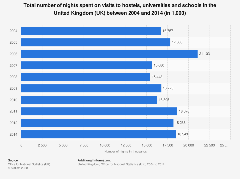 Statistic: Total number of nights spent on visits to hostels, universities and schools in the United Kingdom (UK) between 2004 and 2014 (in 1,000) | Statista