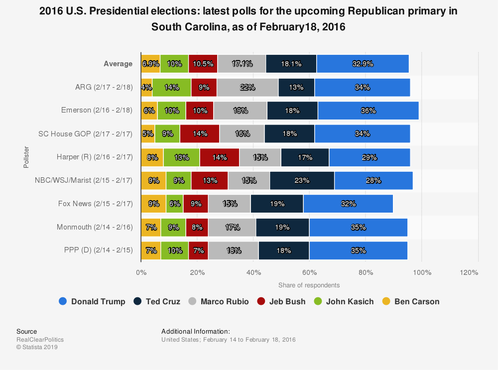 Statistic: 2016 U.S. Presidential elections: latest polls for the upcoming Republican primary in South Carolina,  as of February18, 2016 | Statista