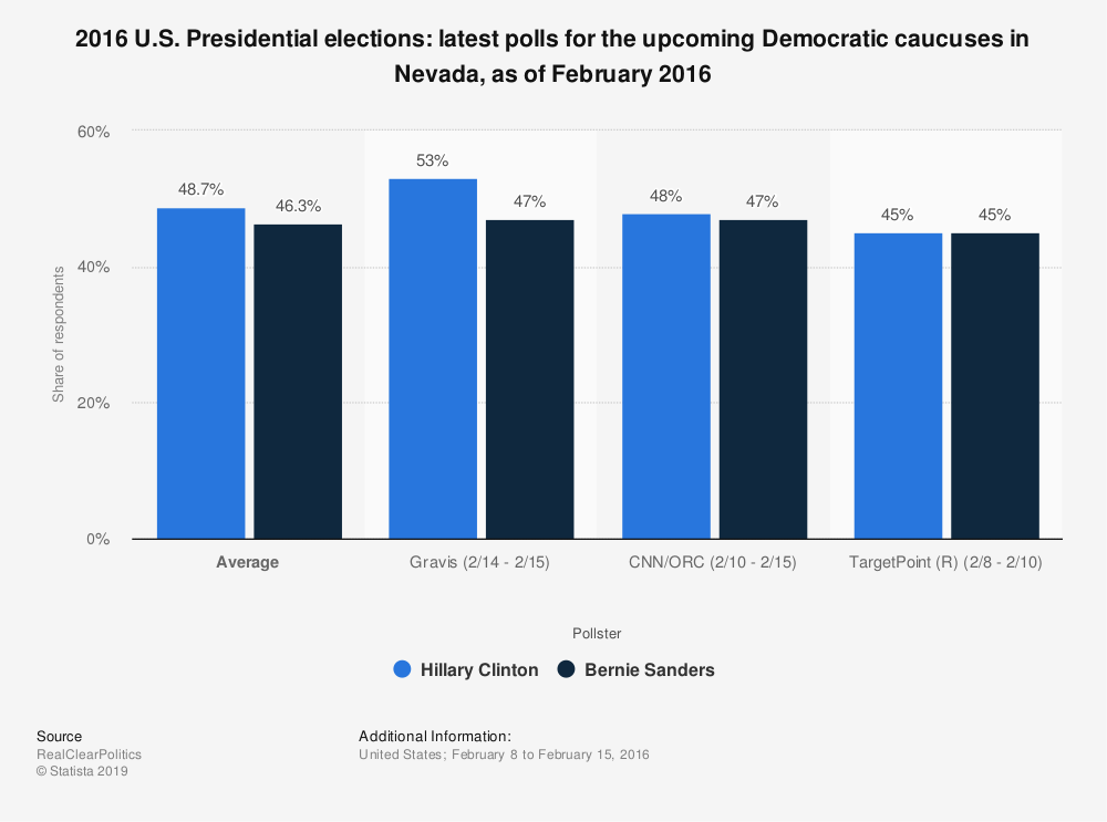 Statistic: 2016 U.S. Presidential elections: latest polls for the upcoming Democratic caucuses in Nevada, as of February 2016 | Statista