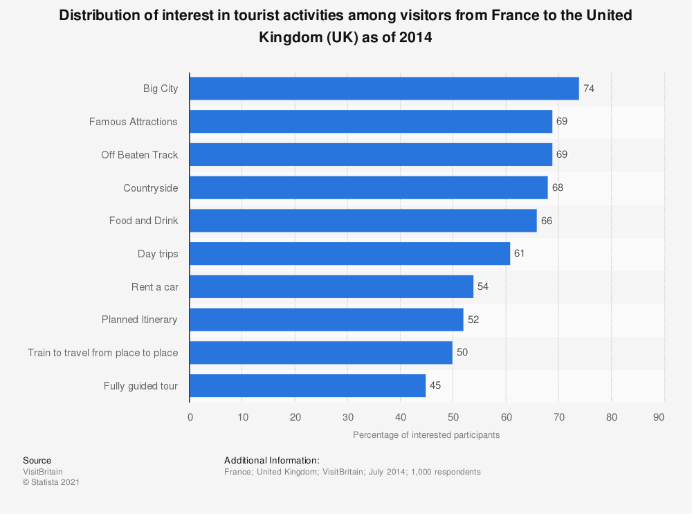 Statistic: Distribution of interest in tourist activities among visitors from France to the United Kingdom (UK) as of 2014 | Statista