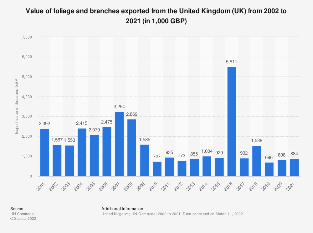 Statistic: Value of foliage and branches exported from the United Kingdom (UK) from 2001 to 2018 (in 1,000 GBP) | Statista