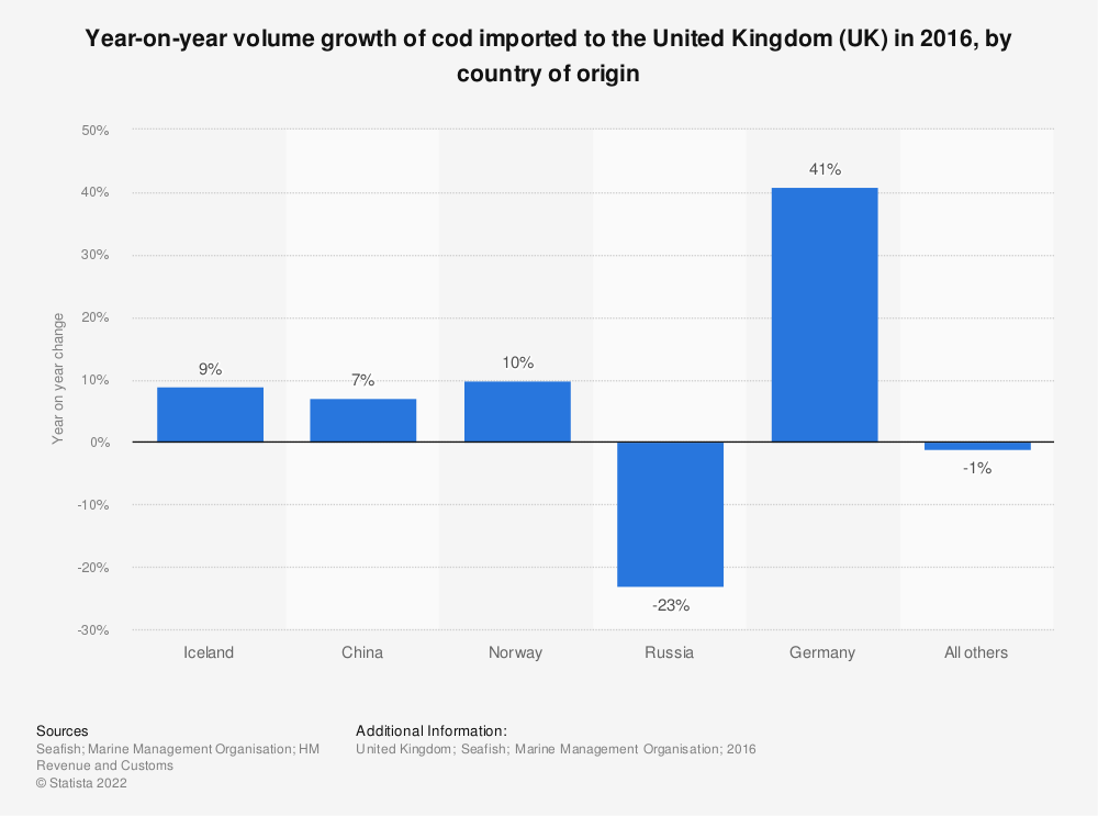 Statistic: Year-on-year volume growth of cod imported to the United Kingdom (UK) in 2016, by country of origin | Statista