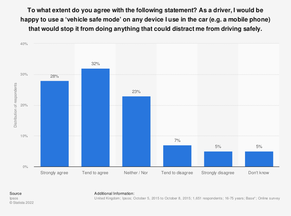 Statistic: To what extent do you agree with the following statement? As a driver, I would be happy to use a 'vehicle safe mode' on any device I use in the car (e.g. a mobile phone) that would stop it from doing anything that could distract me from driving safely. | Statista