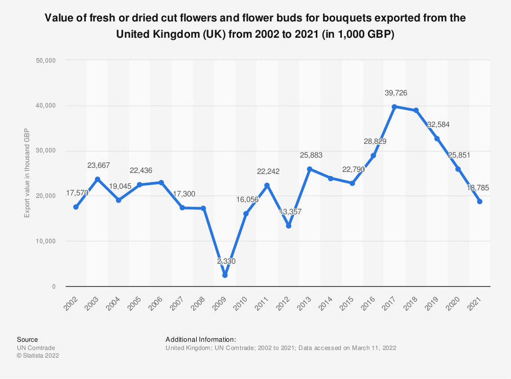 Statistic: Value of fresh or dried cut flowers and flower buds for bouquets exported from the United Kingdom (UK) from 2001 to 2019 (in 1,000 GBP) | Statista