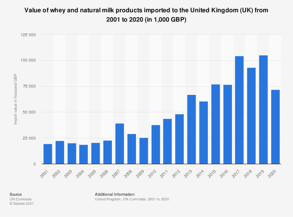 Statistic: Value of whey and natural milk products imported to the United Kingdom (UK) from 2001 to 2018 (in 1,000 GBP) | Statista